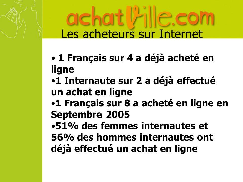 Les acheteurs sur Internet 1 Français sur 4 a déjà acheté en ligne 1 Internaute sur 2 a déjà effectué un achat en ligne 1 Français sur 8 a acheté en ligne en Septembre 2005 51% des femmes internautes et 56% des hommes internautes ont déjà effectué un achat en ligne