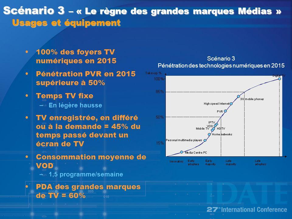 100% des foyers TV numériques en 2015 Pénétration PVR en 2015 supérieure à 50% Temps TV fixe –En légère hausse TV enregistrée, en différé ou à la demande = 45% du temps passé devant un écran de TV Consommation moyenne de VOD –1,5 programme/semaine PDA des grandes marques de TV = 60% Scénario 3 – « Le règne des grandes marques Médias » Usages et équipement Scénario 3 Pénétration des technologies numériques en 2015