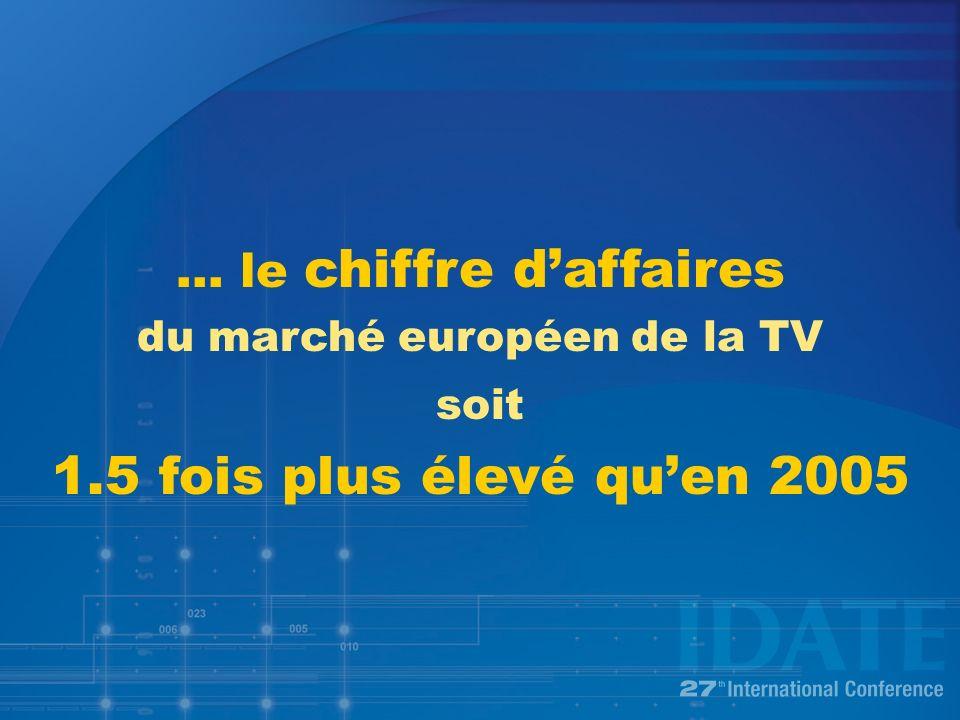 … le chiffre daffaires du marché européen de la TV soit 1.5 fois plus élevé quen 2005