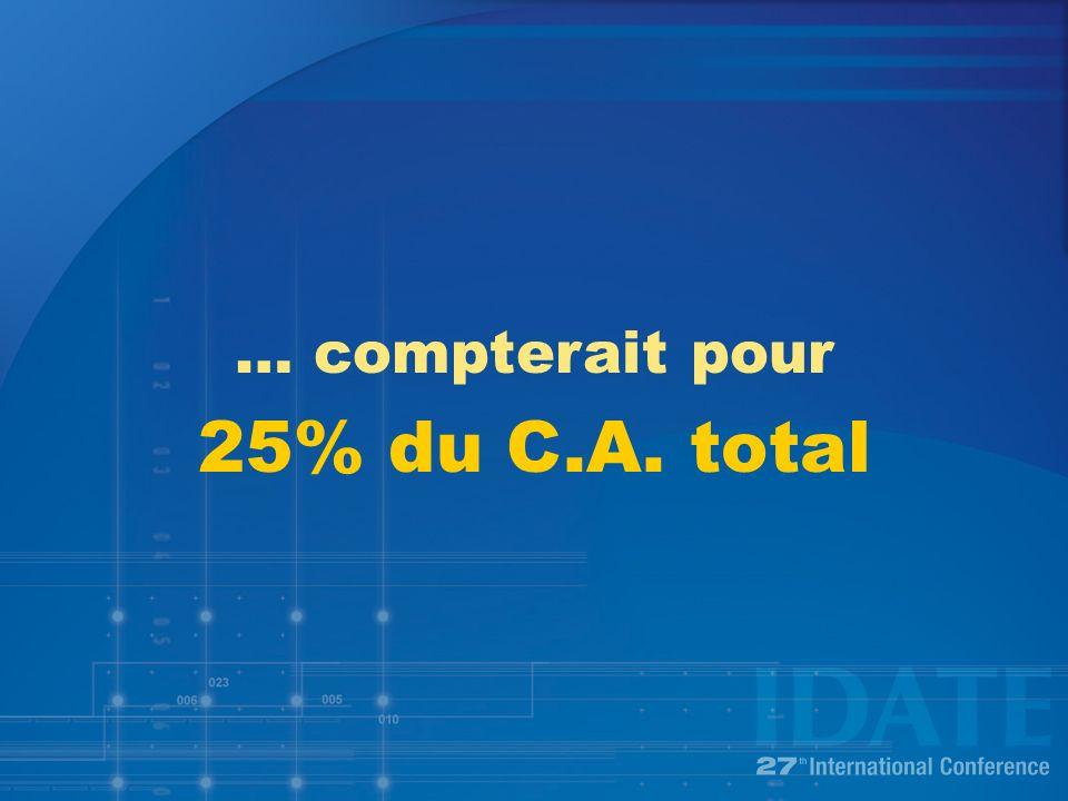 … compterait pour 25% du C.A. total