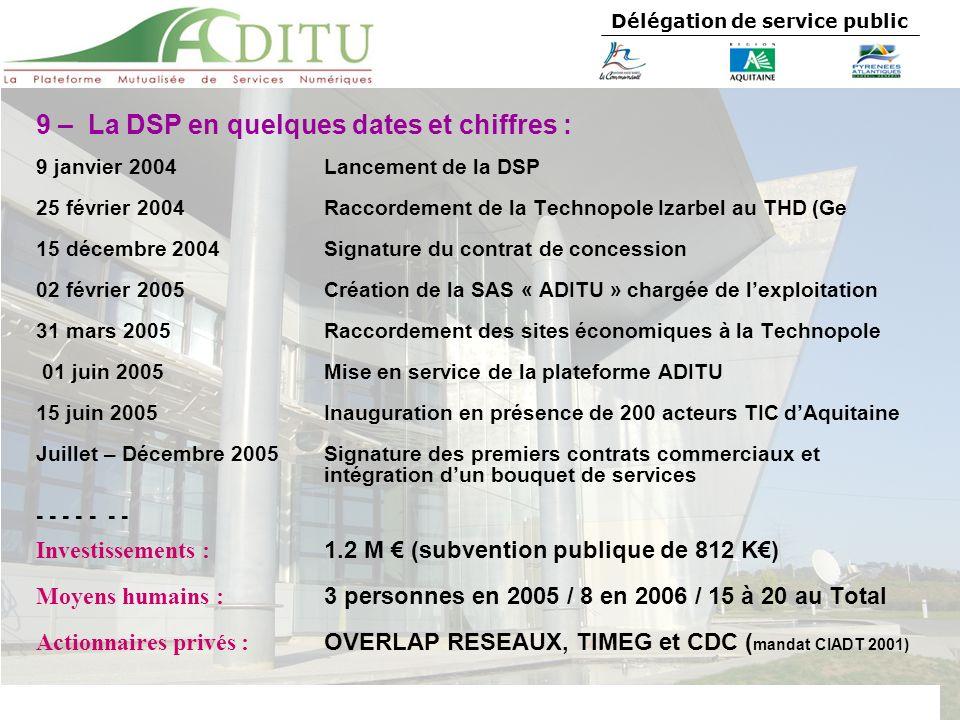 Délégation de service public 9 janvier 2004 Lancement de la DSP 25 février 2004Raccordement de la Technopole Izarbel au THD (Ge 15 décembre 2004 Signa