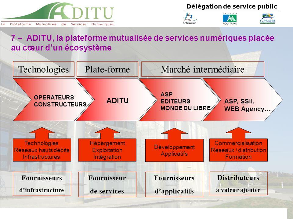 Délégation de service public OPERATEURS CONSTRUCTEURS Technologies Réseaux hauts débits Infrastructures Technologies Fournisseurs dinfrastructure ADIT