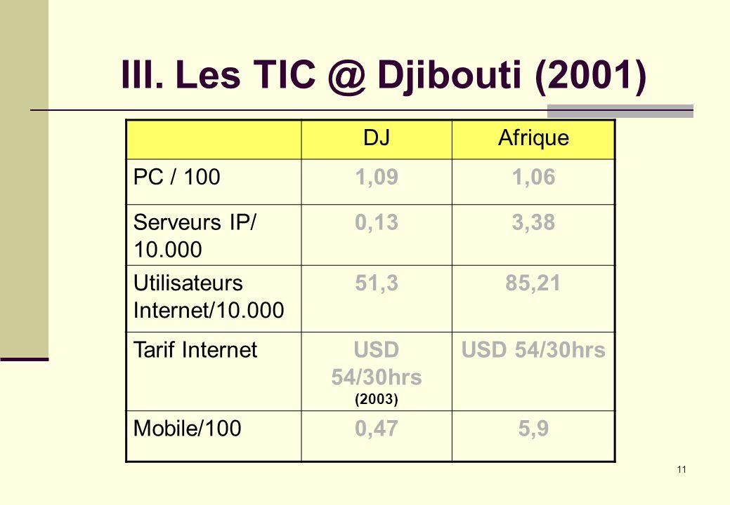 11 III. Les TIC @ Djibouti (2001) DJAfrique PC / 1001,091,06 Serveurs IP/ 10.000 0,133,38 Utilisateurs Internet/10.000 51,385,21 Tarif InternetUSD 54/