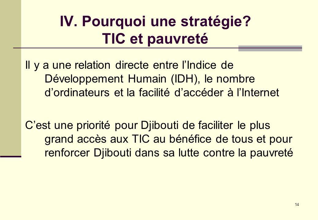 14 IV. Pourquoi une stratégie? TIC et pauvreté Il y a une relation directe entre lIndice de Développement Humain (IDH), le nombre dordinateurs et la f