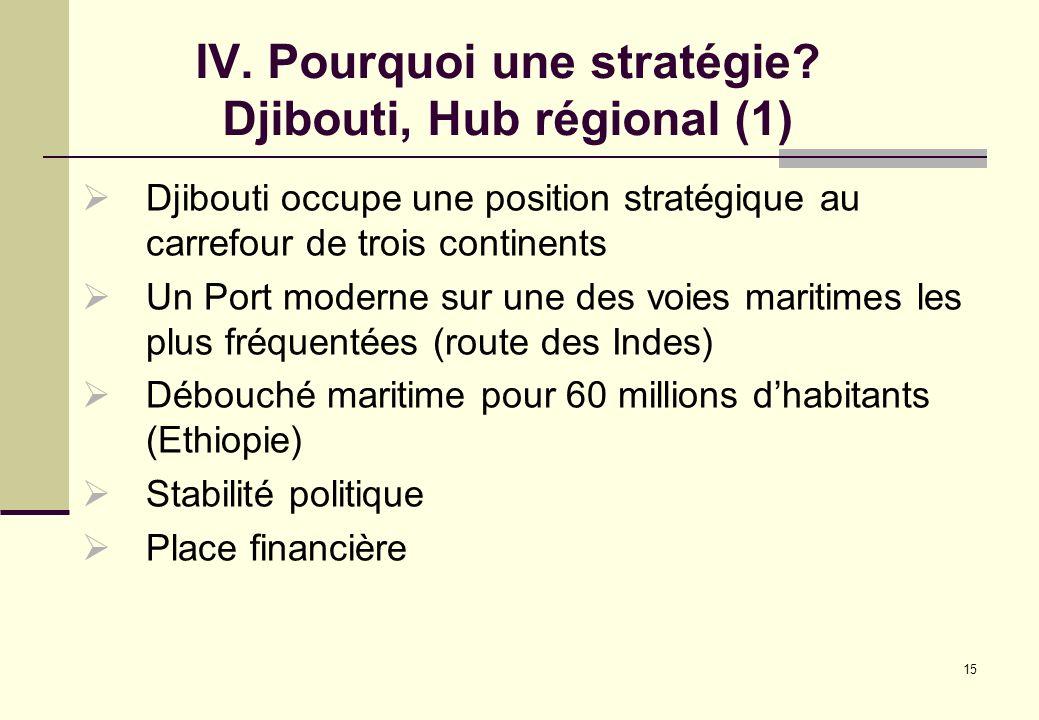 15 IV. Pourquoi une stratégie? Djibouti, Hub régional (1) Djibouti occupe une position stratégique au carrefour de trois continents Un Port moderne su