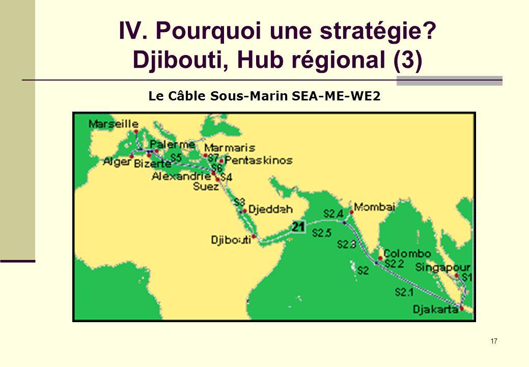 17 IV. Pourquoi une stratégie? Djibouti, Hub régional (3) Le Câble Sous-Marin SEA-ME-WE2