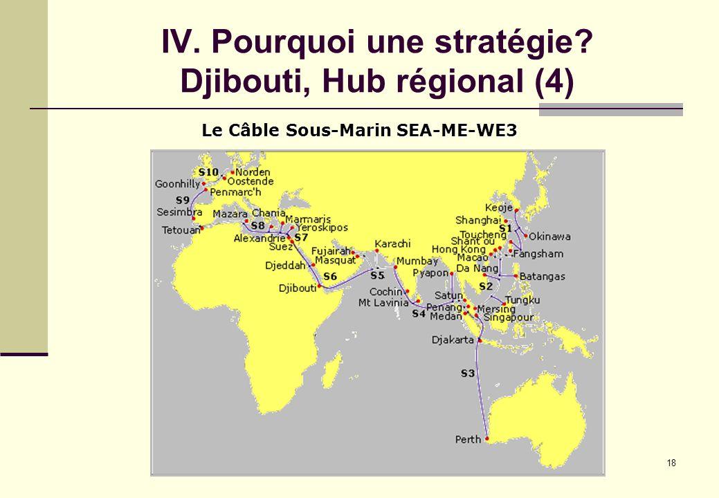 18 IV. Pourquoi une stratégie? Djibouti, Hub régional (4) Le Câble Sous-Marin SEA-ME-WE3