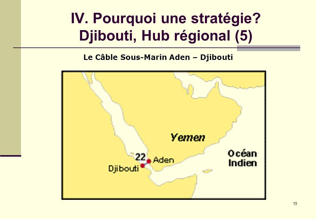19 IV. Pourquoi une stratégie? Djibouti, Hub régional (5) Le Câble Sous-Marin Aden – Djibouti