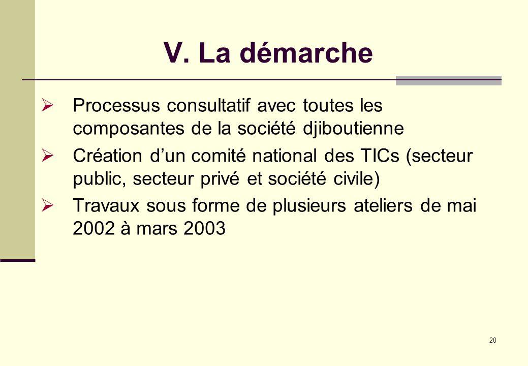 20 V. La démarche Processus consultatif avec toutes les composantes de la société djiboutienne Création dun comité national des TICs (secteur public,