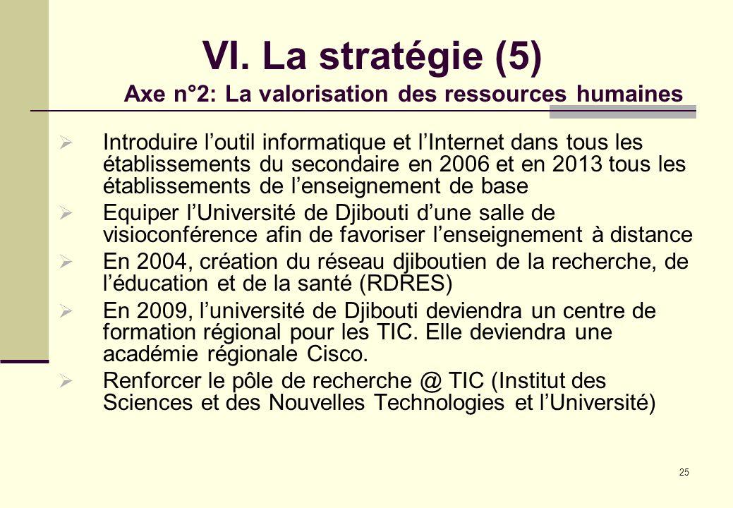 25 VI. La stratégie (5) Axe n°2: La valorisation des ressources humaines Introduire loutil informatique et lInternet dans tous les établissements du s