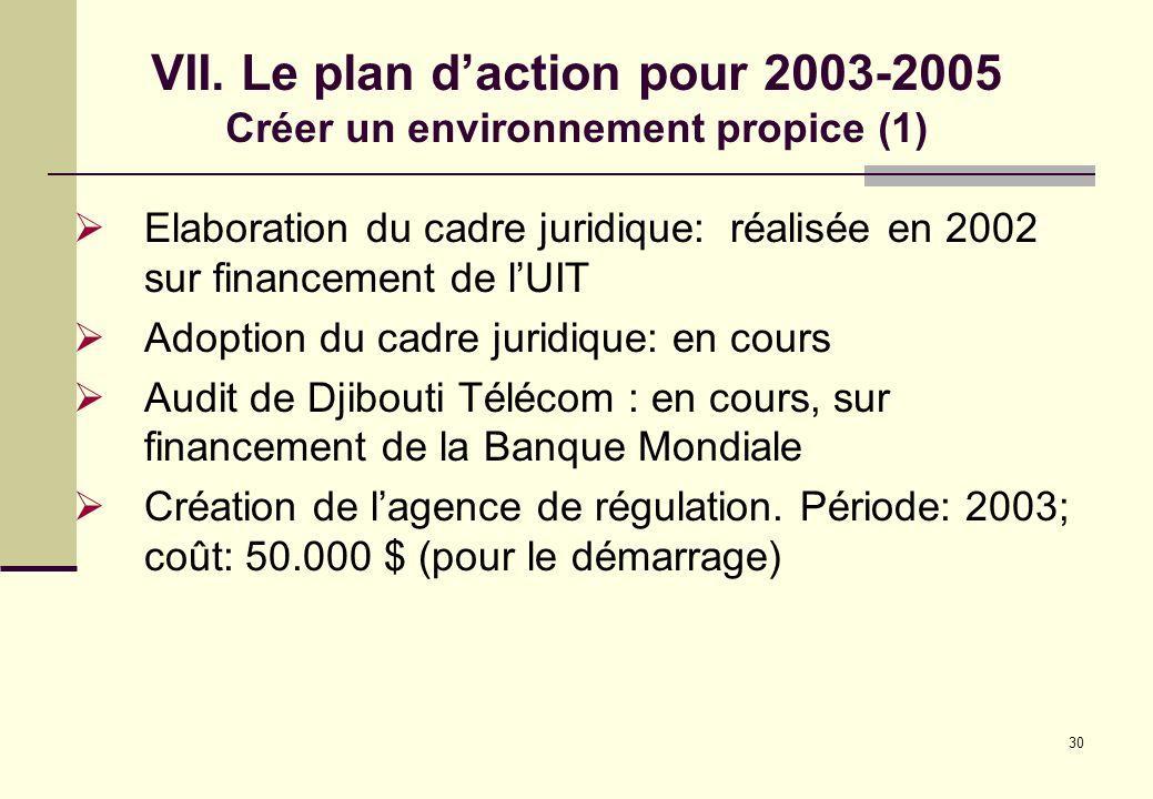 30 VII. Le plan daction pour 2003-2005 Créer un environnement propice (1) Elaboration du cadre juridique: réalisée en 2002 sur financement de lUIT Ado