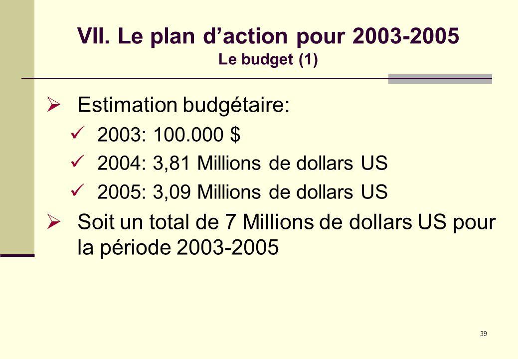 39 VII. Le plan daction pour 2003-2005 Le budget (1) Estimation budgétaire: 2003: 100.000 $ 2004: 3,81 Millions de dollars US 2005: 3,09 Millions de d