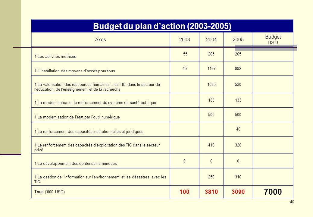 40 Budget du plan daction (2003-2005) Axes200320042005 Budget USD 1.Les activités motrices 55265 1.Linstallation des moyens daccès pour tous 451167992