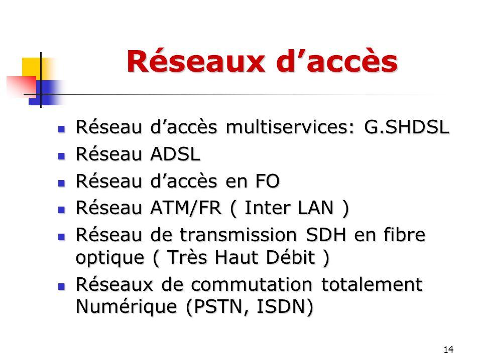 14 Réseau daccès multiservices: G.SHDSL Réseau daccès multiservices: G.SHDSL Réseau ADSL Réseau ADSL Réseau daccès en FO Réseau daccès en FO Réseau AT