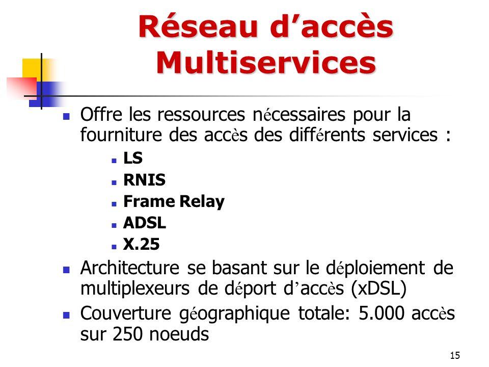 15 Offre les ressources n é cessaires pour la fourniture des acc è s des diff é rents services : LS RNIS Frame Relay ADSL X.25 Architecture se basant