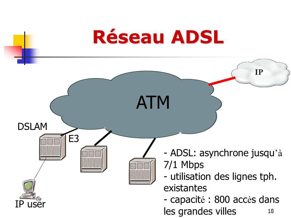 18 Réseau ADSL ATM DSLAM E3 - ADSL: asynchrone jusqu à 7/1 Mbps - utilisation des lignes tph. existantes - capacit é : 800 acc è s dans les grandes vi
