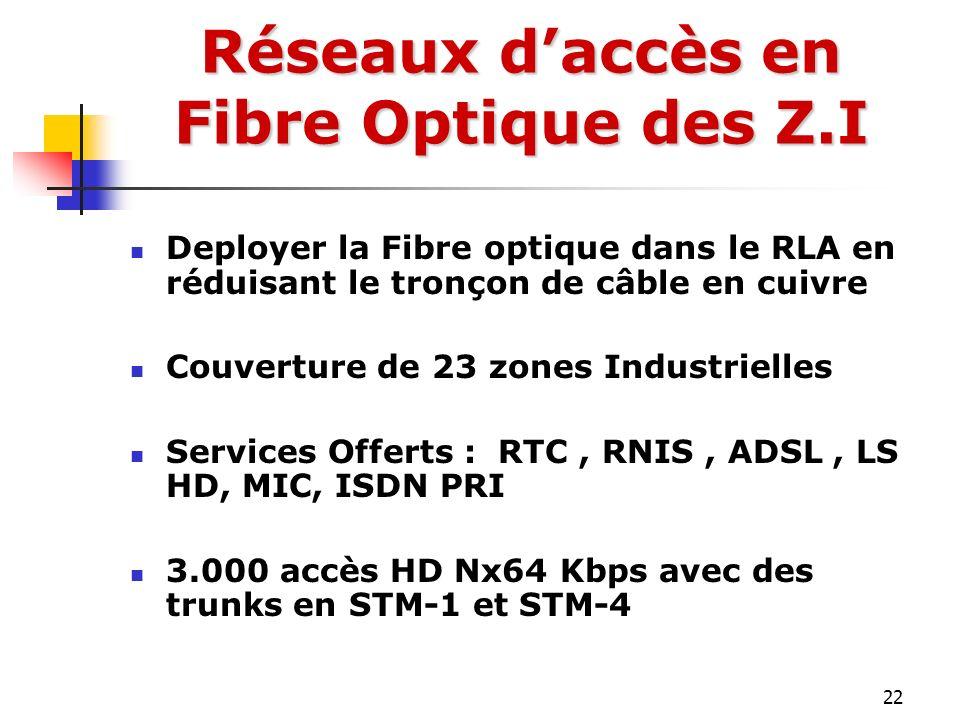 22 Deployer la Fibre optique dans le RLA en réduisant le tronçon de câble en cuivre Couverture de 23 zones Industrielles Services Offerts : RTC, RNIS,