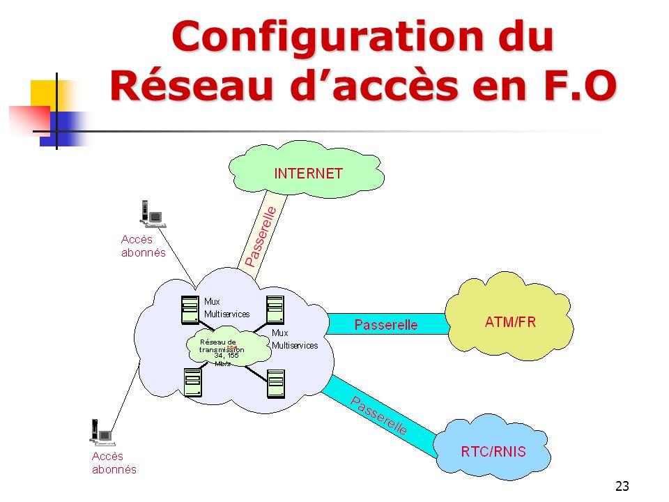 23 Configuration du Réseau daccès en F.O