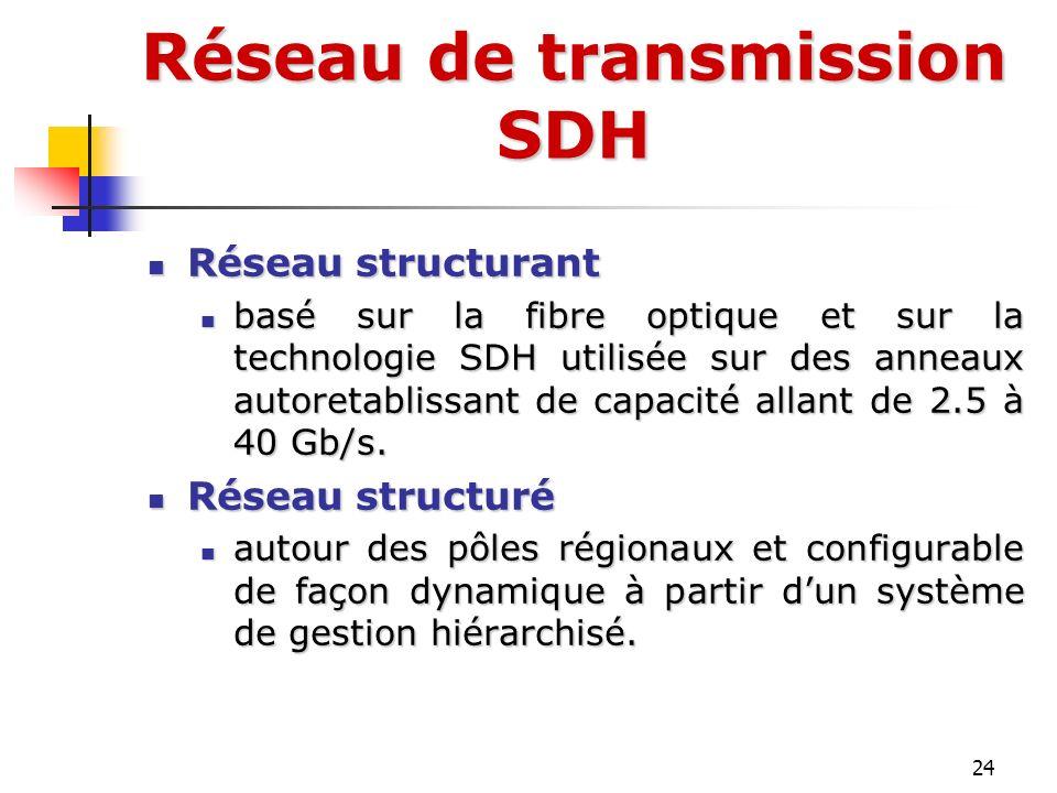 24 Réseau structurant Réseau structurant basé sur la fibre optique et sur la technologie SDH utilisée sur des anneaux autoretablissant de capacité all