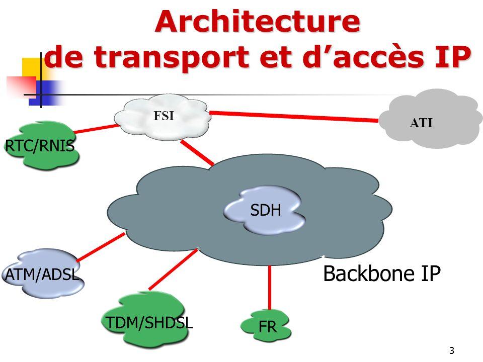 3Architecture de transport et daccès IP FSI ATI Backbone IP ATM/ADSL RTC/RNIS TDM/SHDSL FR SDH