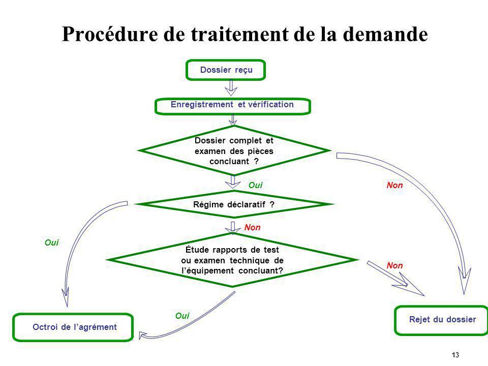 13 Procédure de traitement de la demande Dossier reçu Enregistrement et vérification Octroi de lagrément Rejet du dossier Oui Non Dossier complet et e