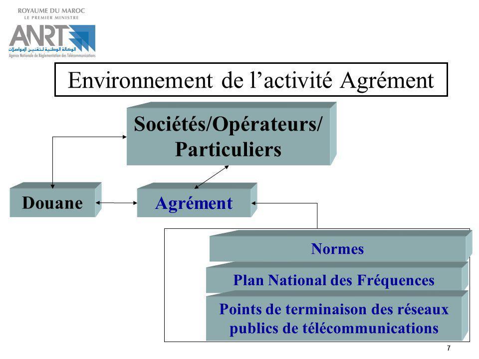 7 Environnement de lactivité Agrément Plan National des Fréquences Sociétés/Opérateurs/ Particuliers Douane Agrément Points de terminaison des réseaux