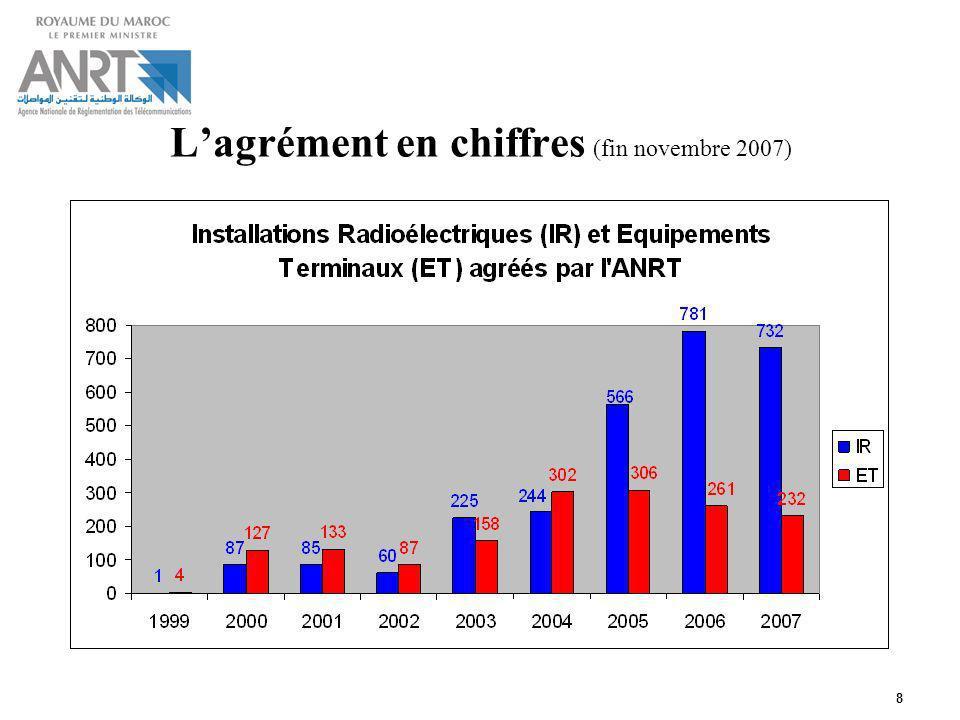 8 Lagrément en chiffres (fin novembre 2007)
