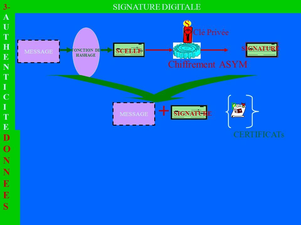 2- I N T E G R I T E FONCTIONS DE HASHAGE Taille QUELCONQUETaille FIXE (128 /160 bits) MESSAGE SCELLE FONCTION DE HASHAGE FONCTION DE HASHAGE MODIFICATION UN BIT IMPOSSIBLE SCELLE MESSAGE + INTEGRE SI IDENTIQUES