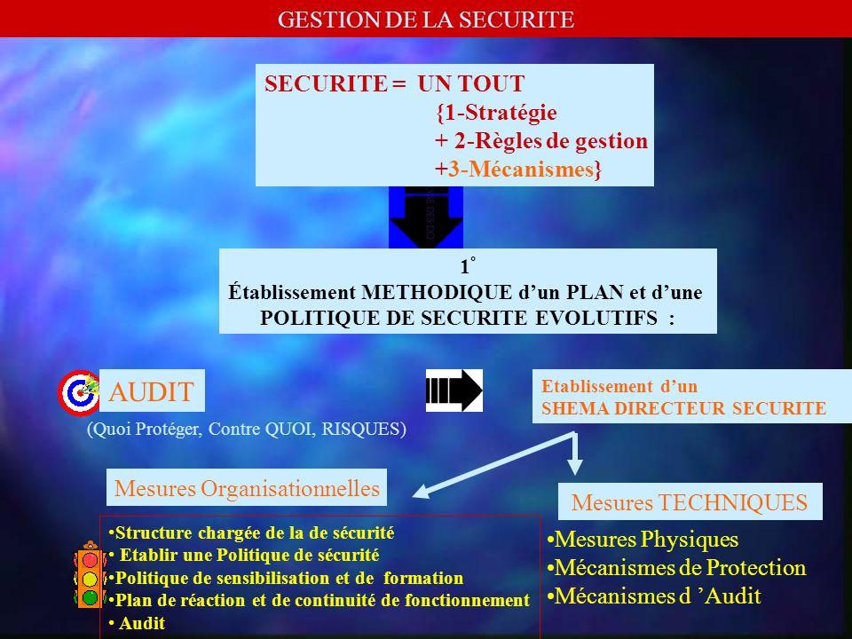 III - CONTROLE DES ATTAQUES : Detecteur DIntrusions Internet SANS LES RETARDER DETECTEURS DINTRUSION