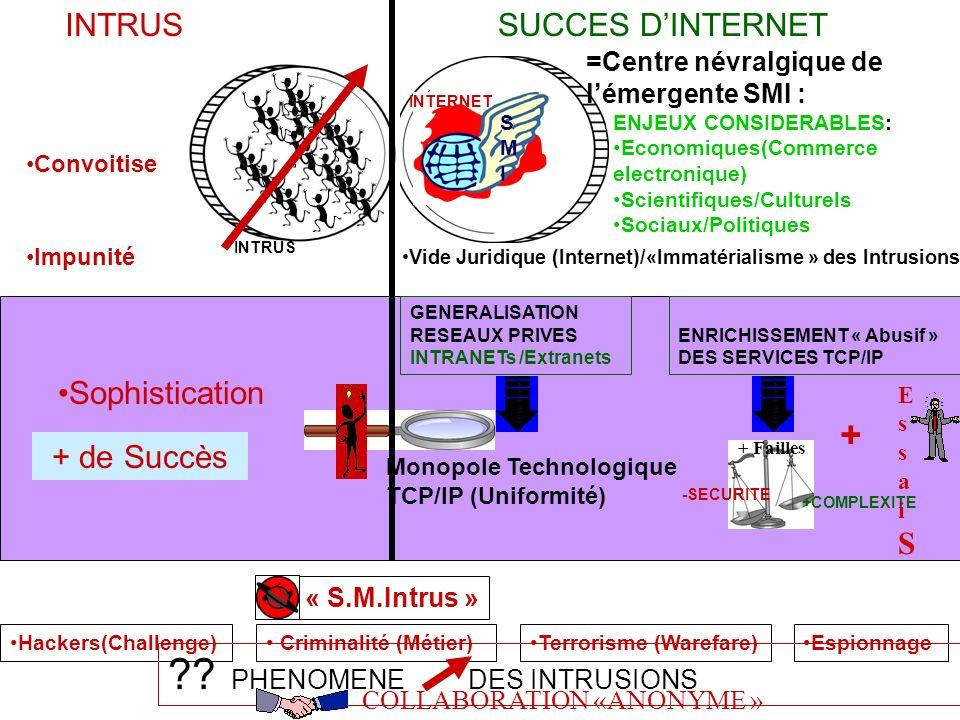 Sophistication GENERALISATION RESEAUX PRIVES INTRANETs /Extranets Monopole Technologique TCP/IP (Uniformité) Vide Juridique (Internet)/«Immatérialisme » des Intrusions Impunité Hackers(Challenge) Criminalité (Métier) « S.M.Intrus » Terrorisme (Warefare) Espionnage + de Succès SUCCES DINTERNET INTERNET SMISMI ENJEUX CONSIDERABLES: Economiques(Commerce electronique) Scientifiques/Culturels Sociaux/Politiques =Centre névralgique de lémergente SMI : Convoitise INTRUS ?.