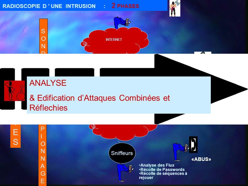 Sophistication GENERALISATION RESEAUX PRIVES INTRANETs /Extranets Monopole Technologique TCP/IP (Uniformité) Vide Juridique (Internet)/«Immatérialisme » des Intrusions Impunité Hackers(Challenge) Criminalité (Métier) « S.M.Intrus » Terrorisme (Warefare) Espionnage + de Succès SUCCES DINTERNET INTERNET SMISMI ENJEUX CONSIDERABLES: Economiques(Commerce electronique) Scientifiques/Culturels Sociaux/Politiques =Centre névralgique de lémergente SMI : Convoitise INTRUS .