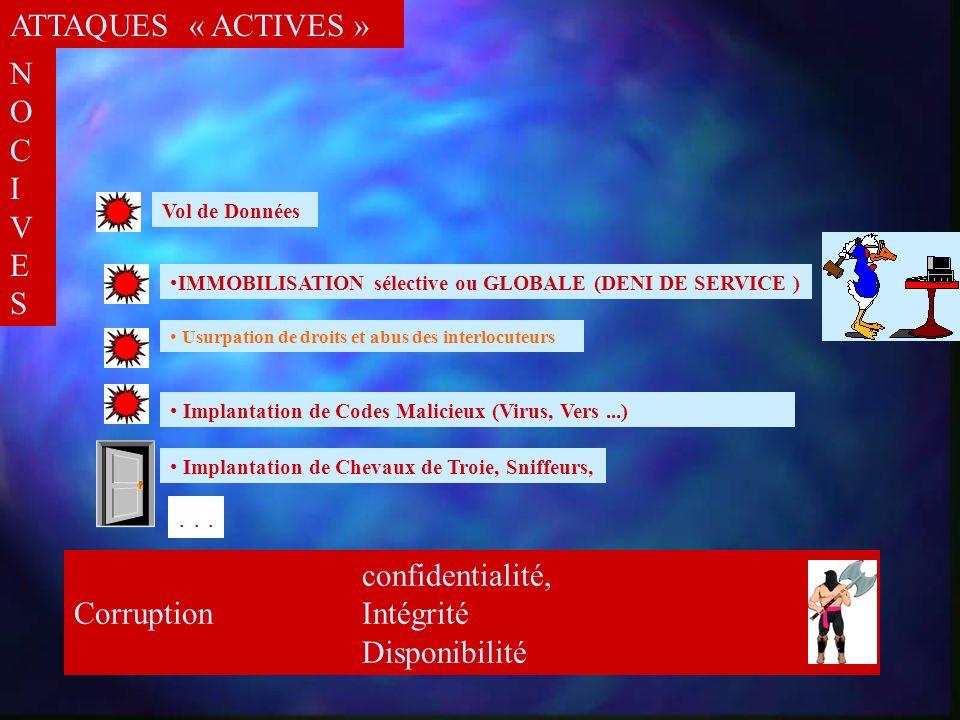 INTERNET PASSIVESPASSIVES Attaques Comptes/Ports dangereux Fichiers de mots clés...
