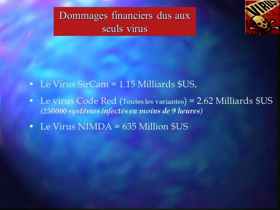 Le Virus SirCam = 1.15 Milliards $US, Le virus Code Red ( Toutes les variantes ) = 2.62 Milliards $US ( 250000 systèmes infectés en moins de 9 heures ) Le Virus NIMDA = 635 Million $US Dommages financiers dus aux seuls virus
