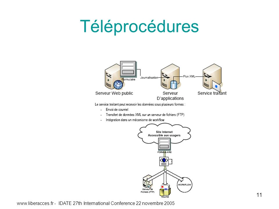 - IDATE 27th International Conference 22 novembre Téléprocédures