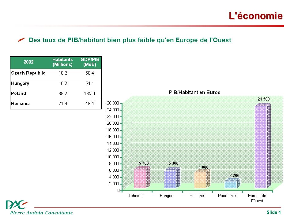 Slide 4 L'économie Des taux de PIB/habitant bien plus faible qu'en Europe de l'Ouest
