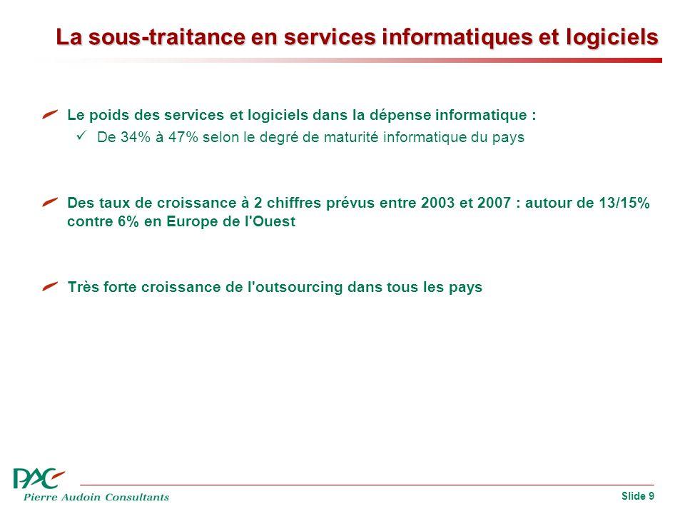 Slide 9 La sous-traitance en services informatiques et logiciels Le poids des services et logiciels dans la dépense informatique : De 34% à 47% selon