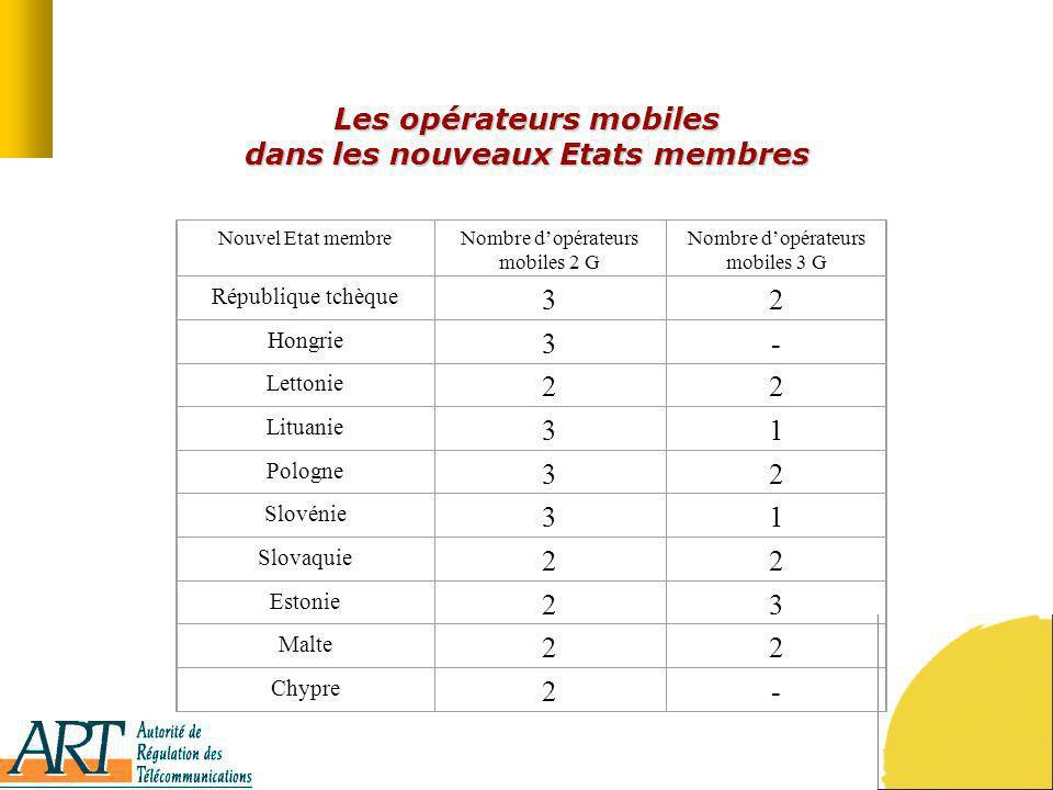 Les opérateurs mobiles dans les nouveaux Etats membres Nouvel Etat membreNombre dopérateurs mobiles 2 G Nombre dopérateurs mobiles 3 G République tchè