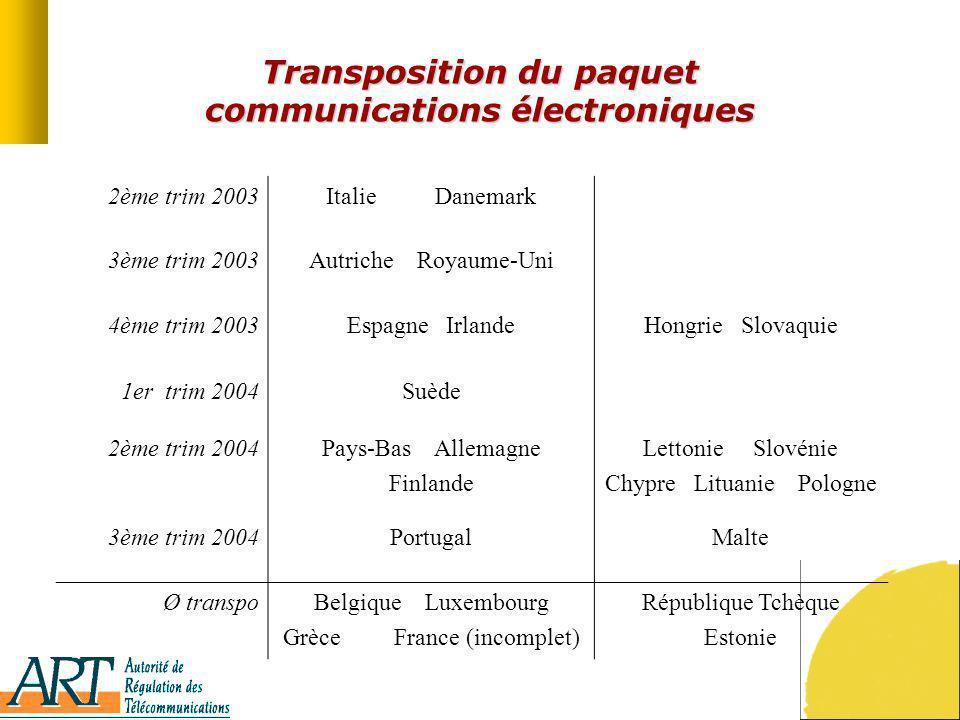 Transposition du paquet communications électroniques 2ème trim 2003Italie Danemark 3ème trim 2003Autriche Royaume-Uni 4ème trim 2003Espagne IrlandeHon