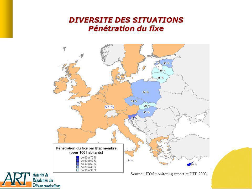 DIVERSITE DES SITUATIONS Pénétration du fixe Source : IBM monitoring report et UIT, 2003