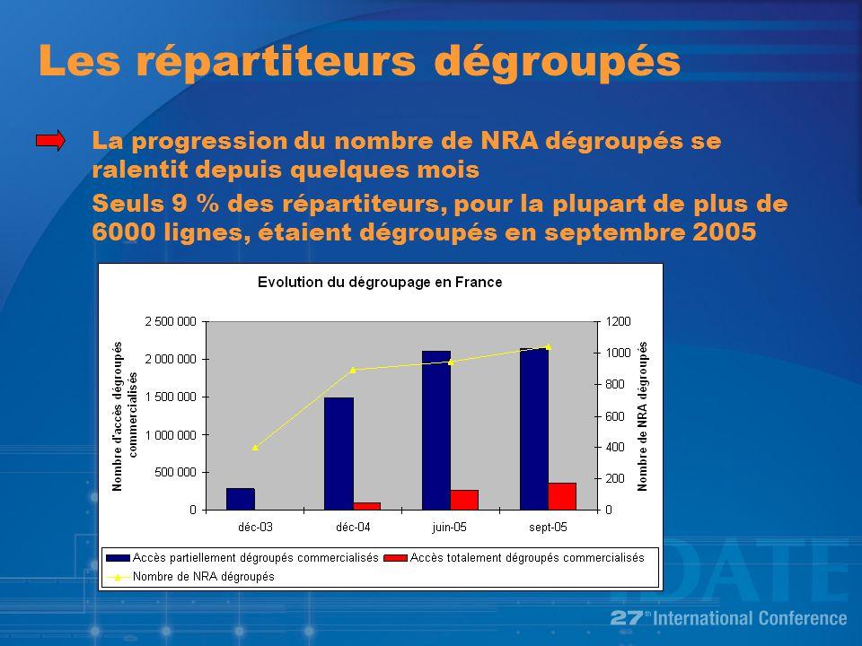 Les répartiteurs dégroupés La progression du nombre de NRA dégroupés se ralentit depuis quelques mois Seuls 9 % des répartiteurs, pour la plupart de plus de 6000 lignes, étaient dégroupés en septembre 2005