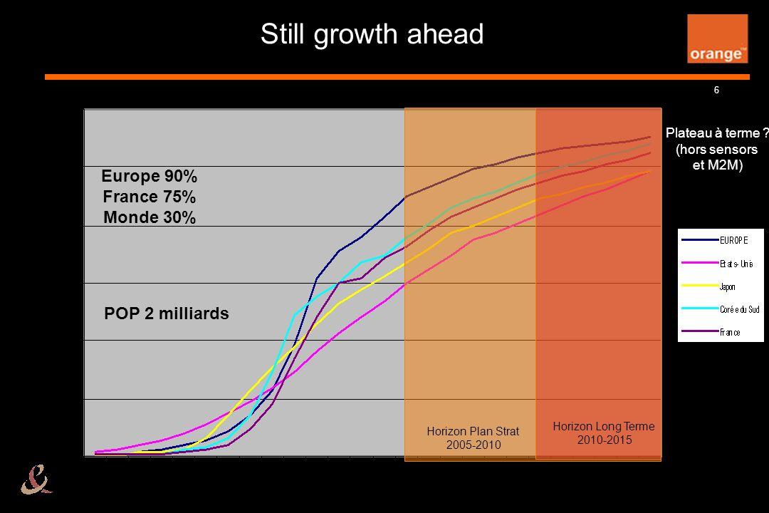 6 Still growth ahead Horizon Plan Strat 2005-2010 Horizon Long Terme 2010-2015 Plateau à terme ? (hors sensors et M2M) Europe 90% France 75% Monde 30%
