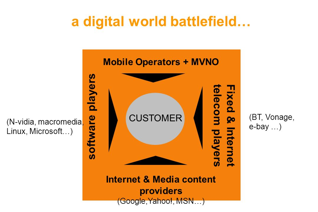 Mobile Operators + MVNO Internet & Media content providers (Google,Yahoo!, MSN…) Fixed & Internet telecom players software players a digital world battlefield… (N-vidia, macromedia, Linux, Microsoft…) (BT, Vonage, e-bay …) CUSTOMER