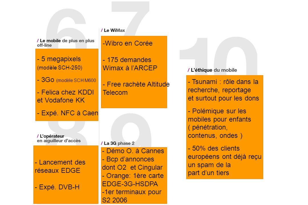 - Wibro en Corée - 175 demandes Wimax à lARCEP - Free rachète Altitude Telecom - Démo O. à Cannes - Bcp dannonces dont O2 et Cingular - Orange: 1ère c