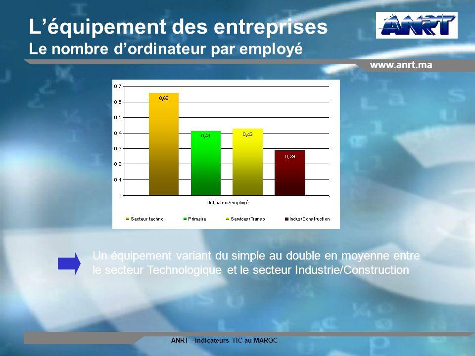 www.anrt.ma ANRT –indicateurs TIC au MAROC Léquipement des entreprises Le nombre dordinateur par employé Un équipement variant du simple au double en