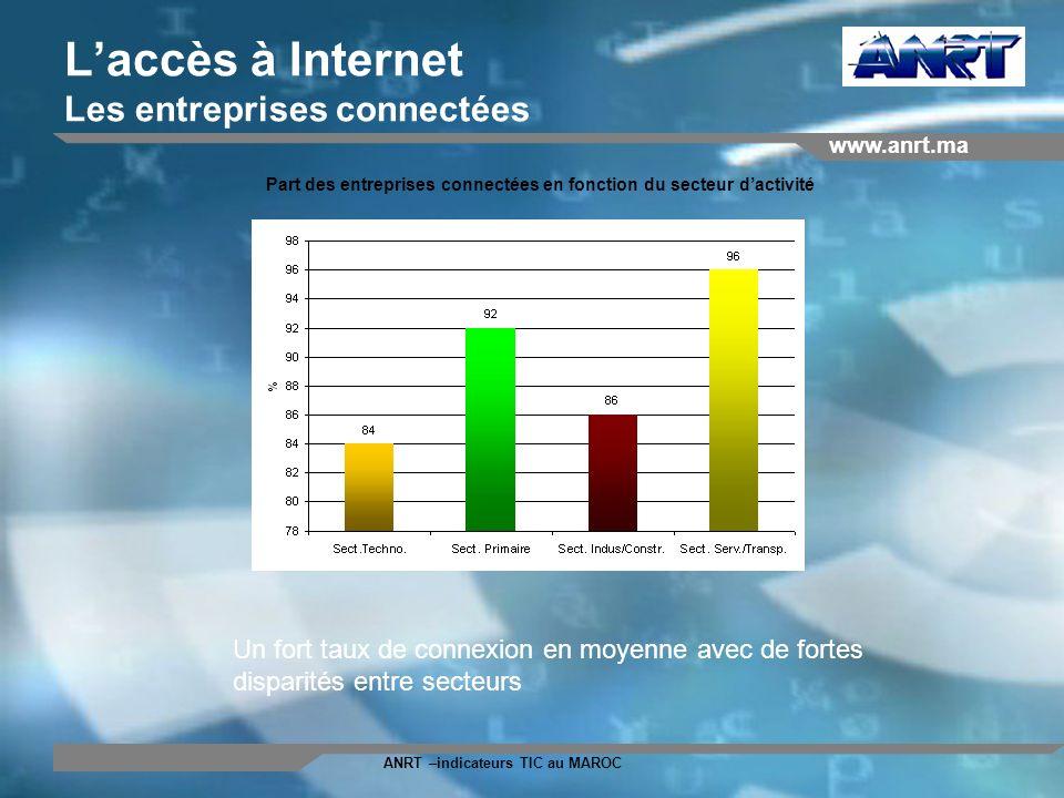 www.anrt.ma ANRT –indicateurs TIC au MAROC Laccès à Internet Les entreprises connectées Un fort taux de connexion en moyenne avec de fortes disparités