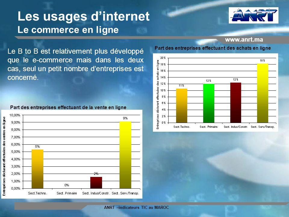 www.anrt.ma ANRT –indicateurs TIC au MAROC Les usages dinternet Le commerce en ligne Part des entreprises effectuant des achats en ligne Part des entr
