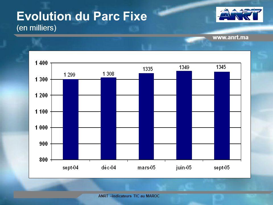 www.anrt.ma ANRT –indicateurs TIC au MAROC Evolution du Parc Fixe (en milliers)