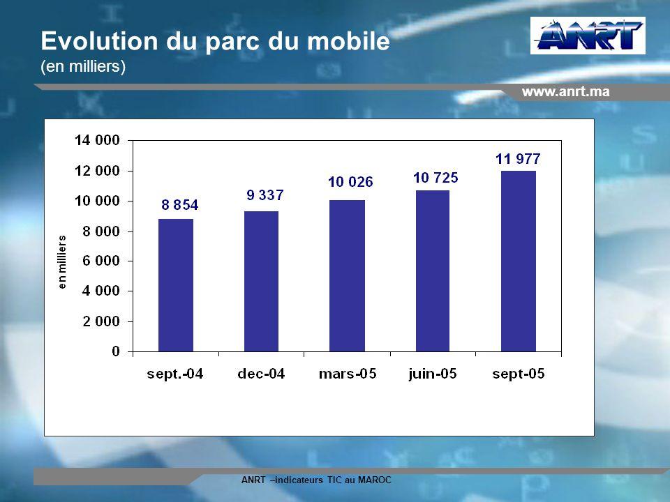 www.anrt.ma ANRT –indicateurs TIC au MAROC Evolution du parc du mobile (en milliers)