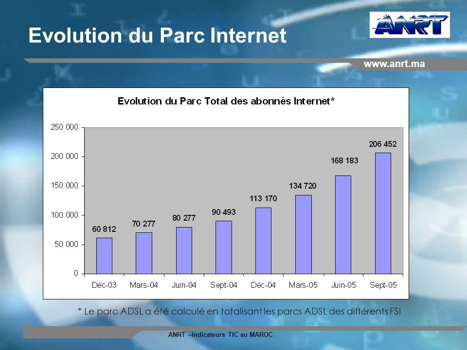www.anrt.ma ANRT –indicateurs TIC au MAROC Evolution du Parc Internet * Le parc ADSL a été calculé en totalisant les parcs ADSL des différents FSI