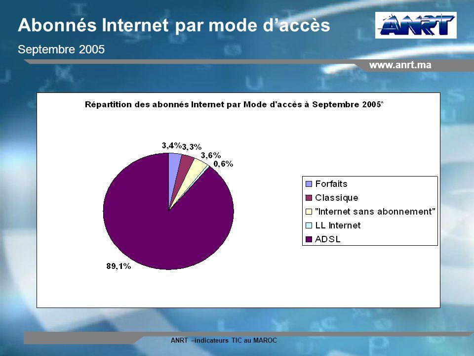 www.anrt.ma ANRT –indicateurs TIC au MAROC Abonnés Internet par mode daccès Septembre 2005